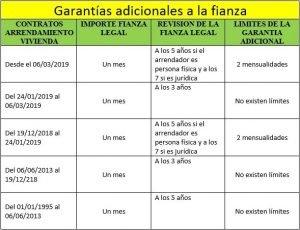 CUADRO GARANTÍAS ADICIONALES